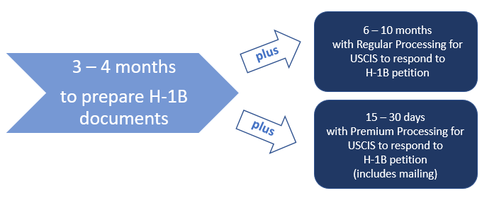H-1B Processing Time | Office of International Students & Scholars